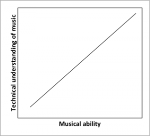 Academic versus intuitive learning music graph 2