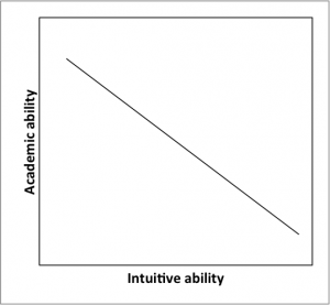 Academic versus intuitive learning music graph 1