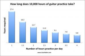 10,000 hours of guitar practice